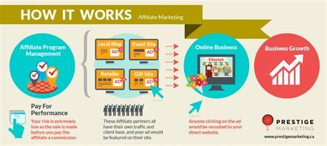 software affiliate programs online affiliate marketing company vancouver prestige marketing