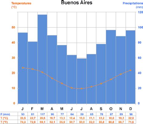 time difference and climate general data on argentina