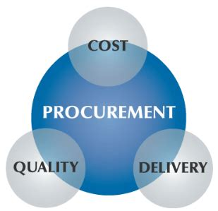 It Procurement Manager by Procurement Analytics Stay Ahead Of The With Bi