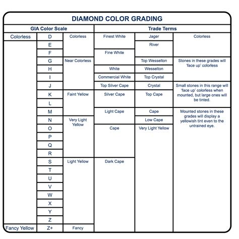 Cleaning by Diamond Color Grading Chart Grading And Appraising