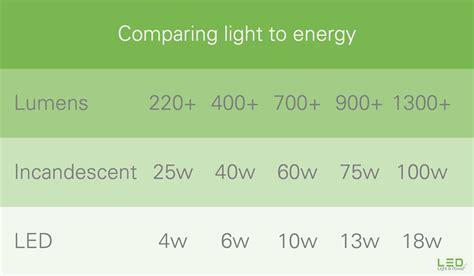 what are lumens light bulbs what do light bulb lumens decoratingspecial com