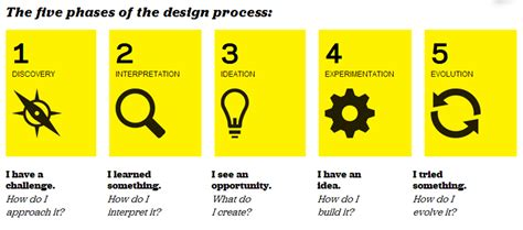 design thinking process ideo design thinking and social innovation overview design