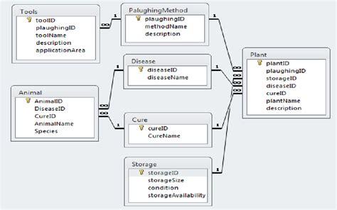 stock management system er diagram agriculture system entity relationship diagram
