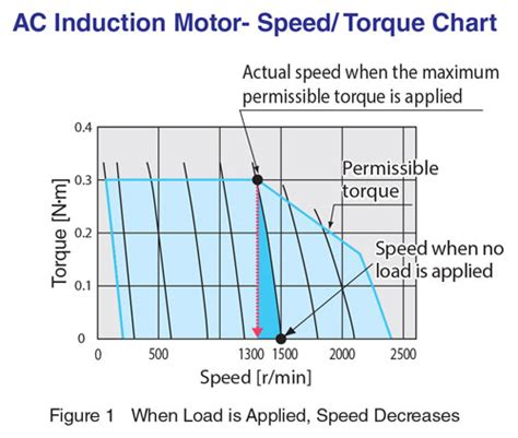 induction motor graph brushless dc motors vs servo motors vs inverters manufacturingtomorrow