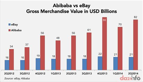 alibaba vs taobao how alibaba baba ipo posing a serious threat to amazon