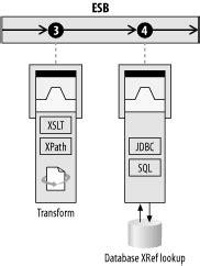 xsl identity pattern 11 2 the two step xref pattern enterprise service bus