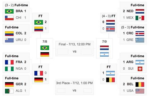 world cup results world cup quarterfinal results semifinals matches
