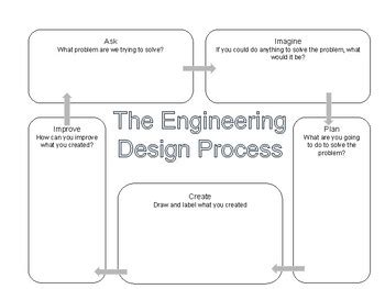 engineering design flowchart engineering design process flow chart by summers