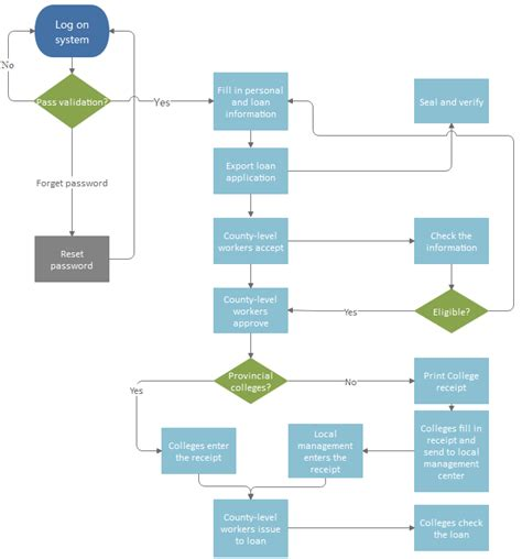 application flowchart sle loan application process flowchart borrower loan
