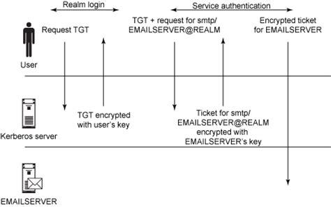 tutorial kerberos linux lpi exam 301 prep topic 305 integration and migration