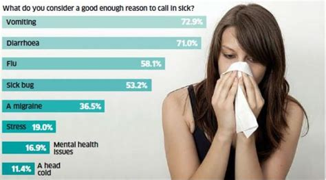 the most acceptable reasons to take a sick day revealed