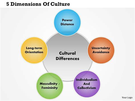 cultural themes exles 0814 dimensions of culture powerpoint presentation slide