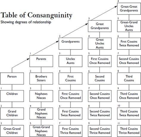 Common Law Marriage In California by Search Results For Consanguinity Chart Printable