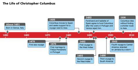 christopher columbus biography timeline european exploration on emaze