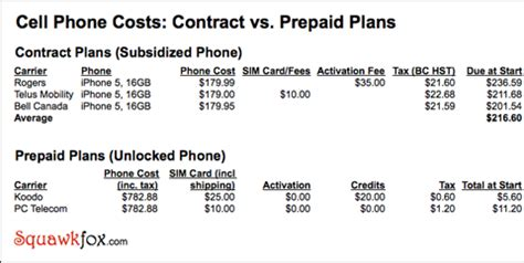prepaid cell phone service call me maybe why my 783 unlocked iphone is a ringin deal squawkfox