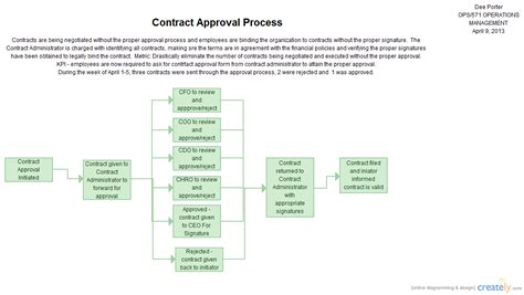 contract approval workflow contract approval process flowchart creately