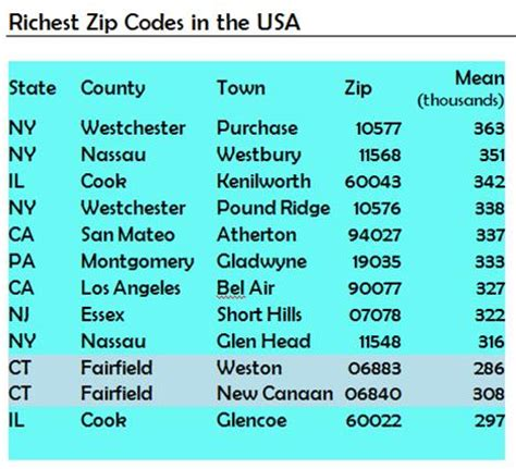 printable numerical area code list zip code list pictures to pin on pinterest pinsdaddy