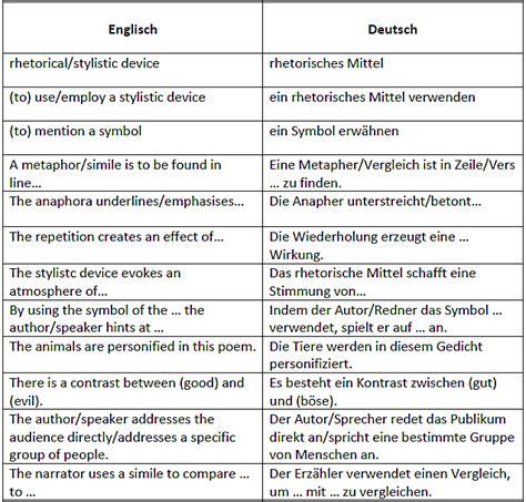 tabelle auf englisch rhetorische mittel und ihre wirkung auf englisch erkl 228 ren