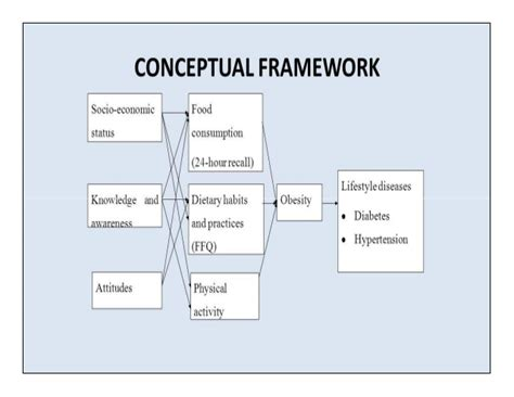 Design Framework Definition | researh design and conceptual framework
