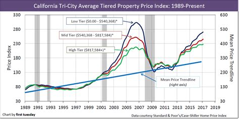 california real estate economy 2016 market trends california tiered home pricing first tuesday journal