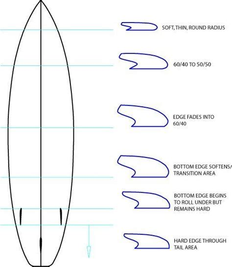 template layout rails surfboard rail design surfboard rail shape intro