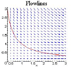 how to draw flow lines 896 25 the flow lines or streamlines of a vector field