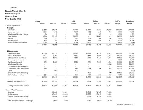 sle of church financial report and doc finance report
