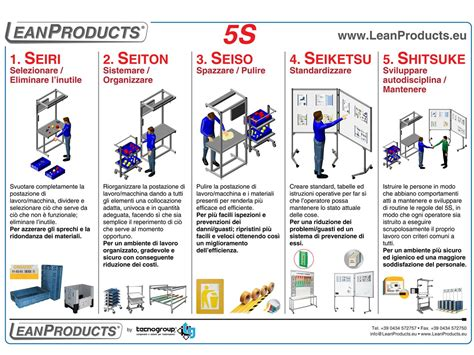 lean manufacturing lean resources 5s kaizen image gallery lean 5 s