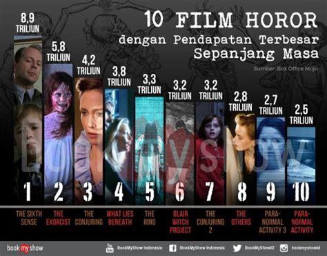film horor indonesia terlaris sepanjang masa berhasilkah the conjuring 2 saingi kesuksesan the