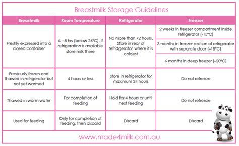 breast feeding and refrigerating