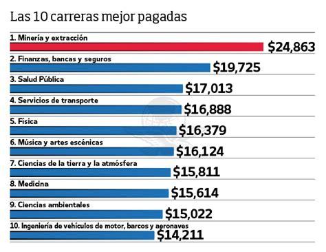 las 10 profesiones mejor pagadas en estados unidos el universal periodismo de datos las 10 carreras con