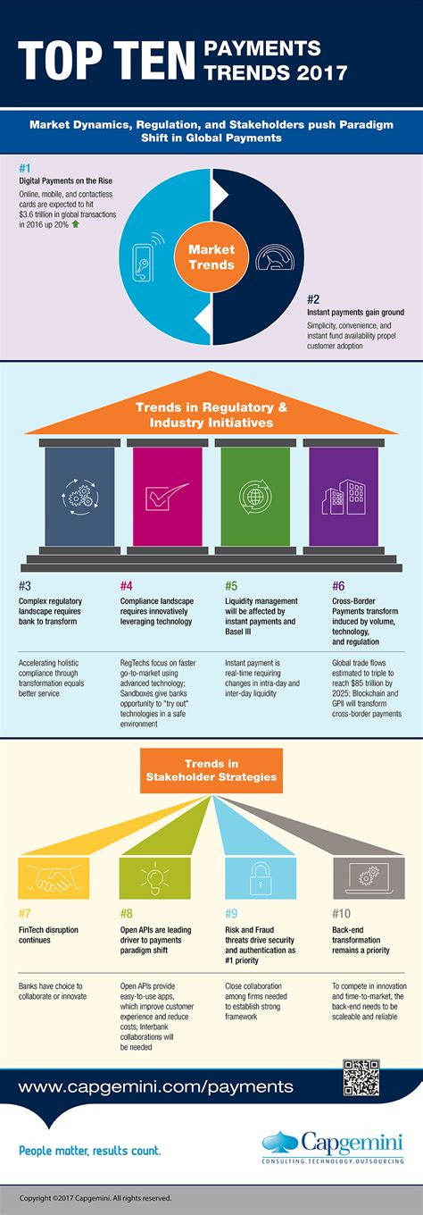 Top Trends infographic top 10 payments trends in 2017 fintech