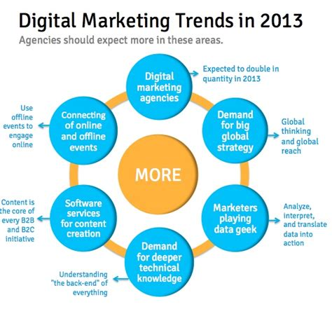 Digital Marketing Mba Colleges by All Roads Lead To Digital Asset Management Widen