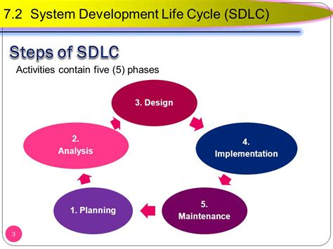 design definition in sdlc 7 2 system development life cycle sdlc ppt video