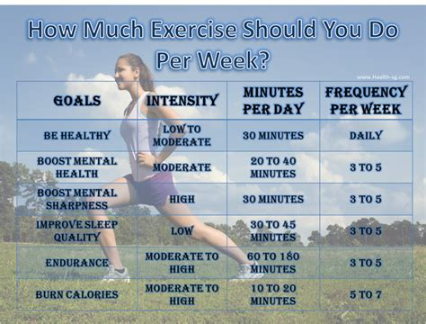 How Many Days A Week Should I Do Heavy Detox by Guidelines On How Much Exercise Should You Do Per Week
