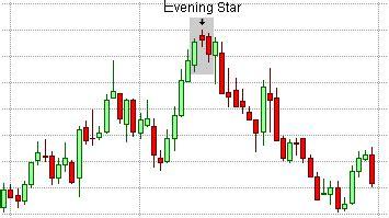 candlestick pattern evening star candlestick patterns the evening star