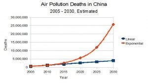 Popularity Of Mba Degree In China by China Air Pollution The Bitter Years Return