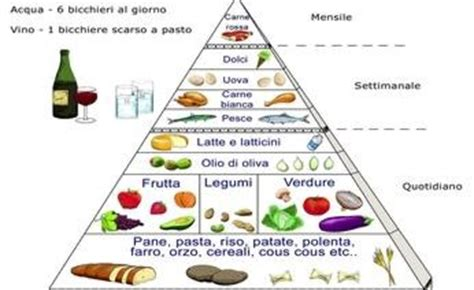 associazione alimenti la piramide della fertilita e la dieta mediterranea