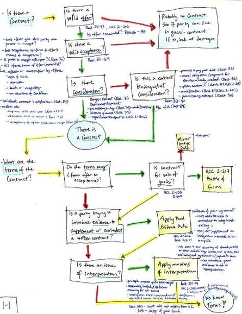 contracts flowchart school school flashcards or flowcharts what s best