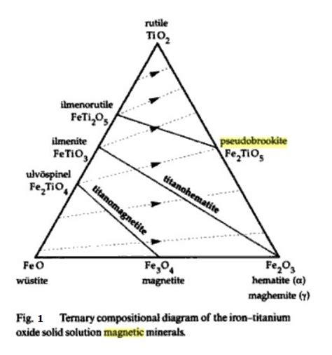 ternary phase diagram excel ternary phase diagram imageresizertool