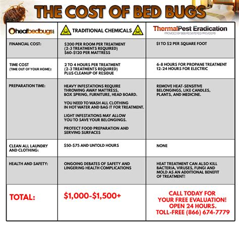 terminix bed bugs cost how much does it cost to treat bed bugs with heat