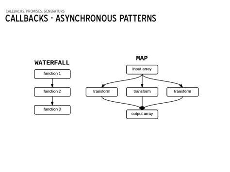 async pattern js callbacks promises generators asynchronous javascript