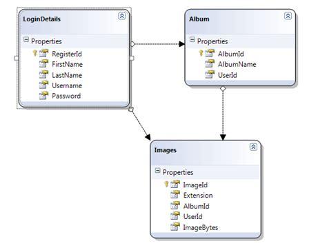database table design database design used for photo gallary 20fingers2brains