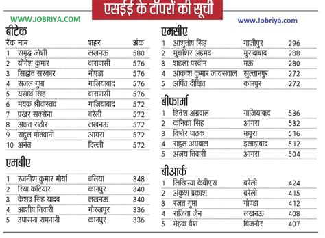 Top 10 Uptu Mba Colleges In Lucknow by Upsee Topper 2016 Uptu Entrance Toppers List