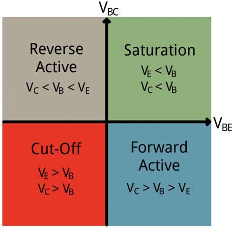 pnp transistor in active mode transistors learn sparkfun