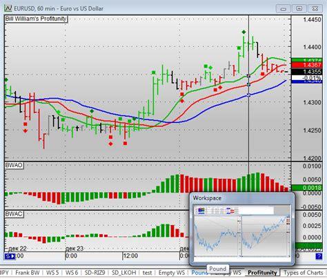 accumulative swing index mt4 mtf quotes