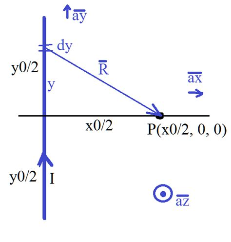 calculate inductance rectangular coil inductor calculation of inductance of rectangle coil electrical engineering stack exchange