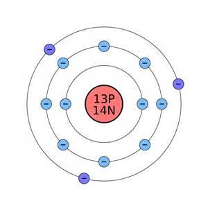 Protons In Al File Atomo Di Alluminio Svg Wikimedia Commons