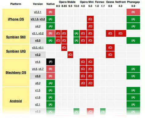 jquery mobile ajax mobile app design dev beginner s guide to jquery mobile