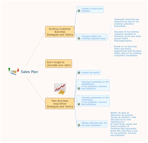Sales Plan How To Deliver Presentations Using Mind Maps Sle Marketing Plan Presentation